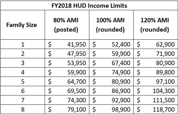 HUD Income Limits